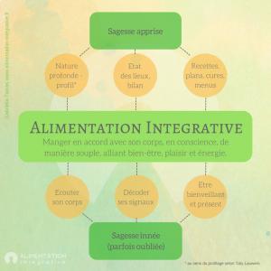 Alimentation Intégrative ®