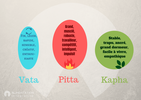 Vata_pitta_kapha-Alimentation Intégrative