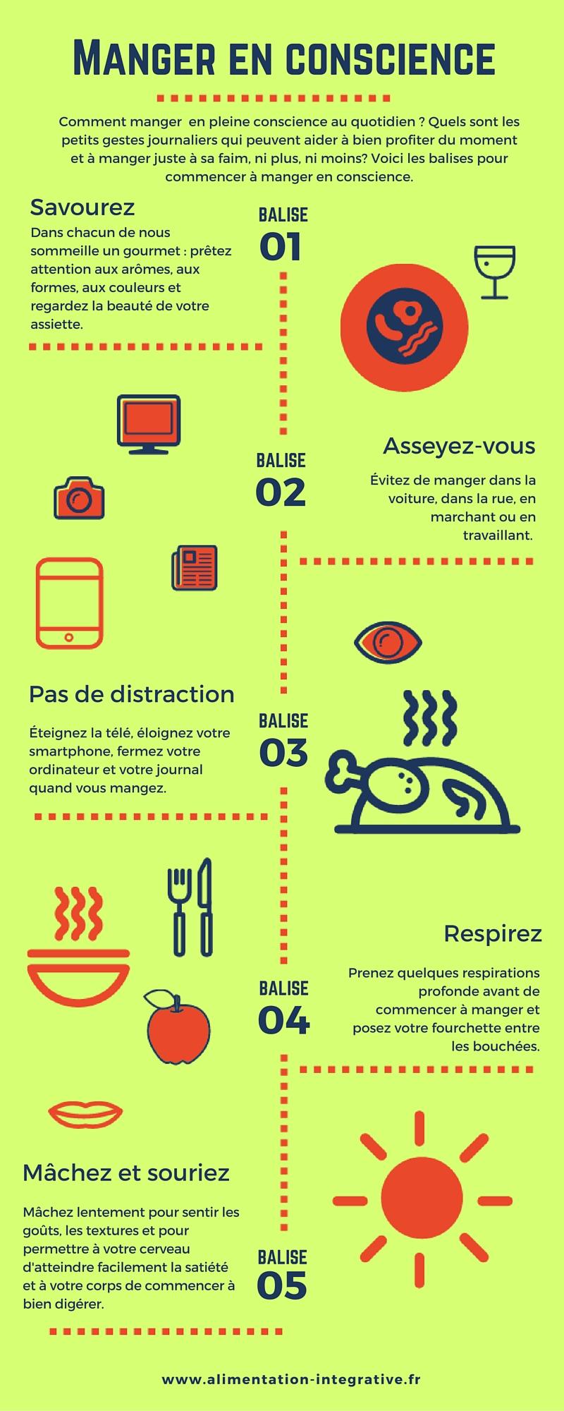 Manger en conscience infographique