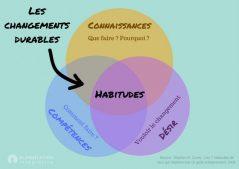 Les changements durables - Alimentation Intégrative